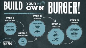 Charcoal Burger Digital Menu Board